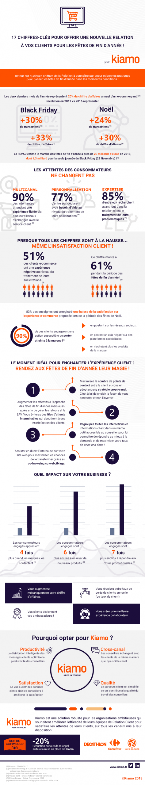 Infographie Ecommerce rc
