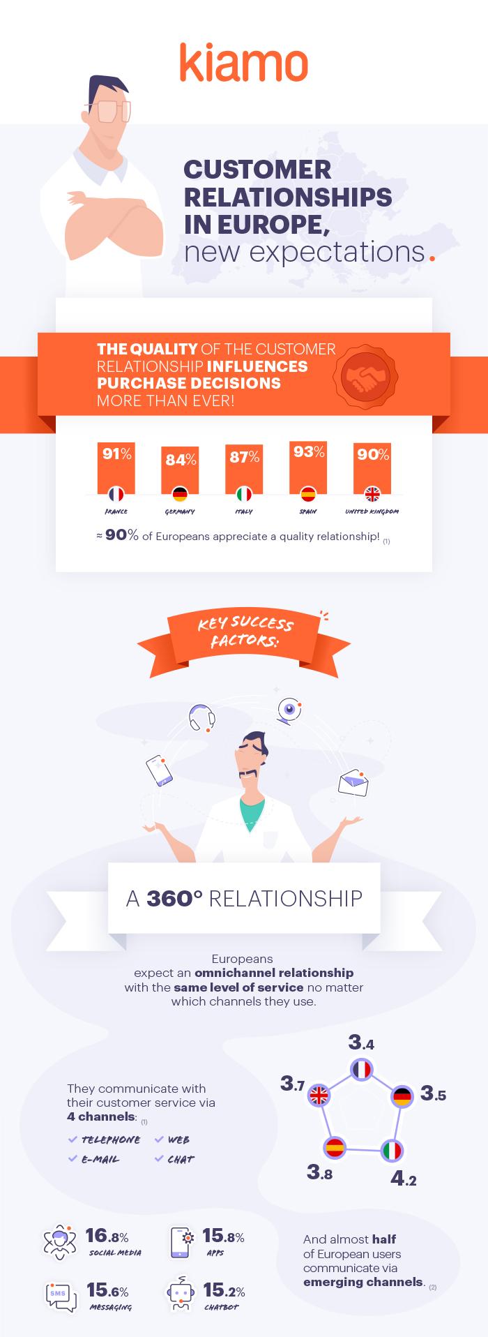 Customer Relations in Europe