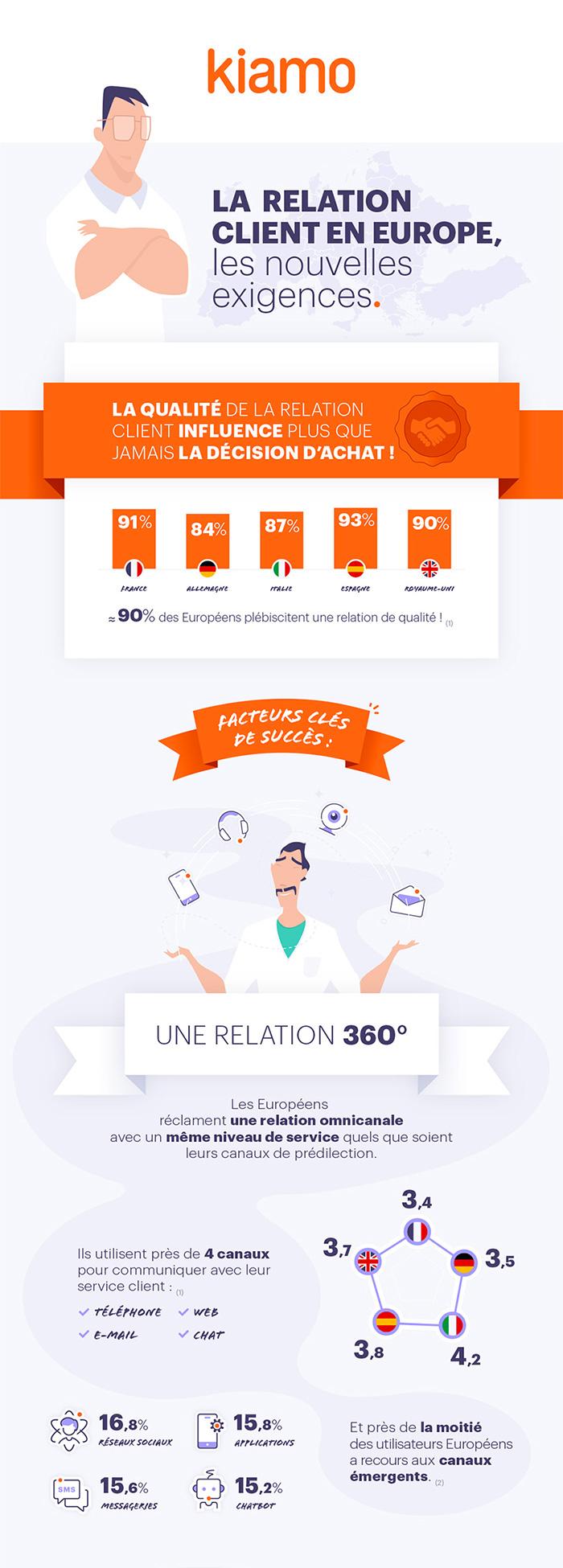 La relation Client en Europe